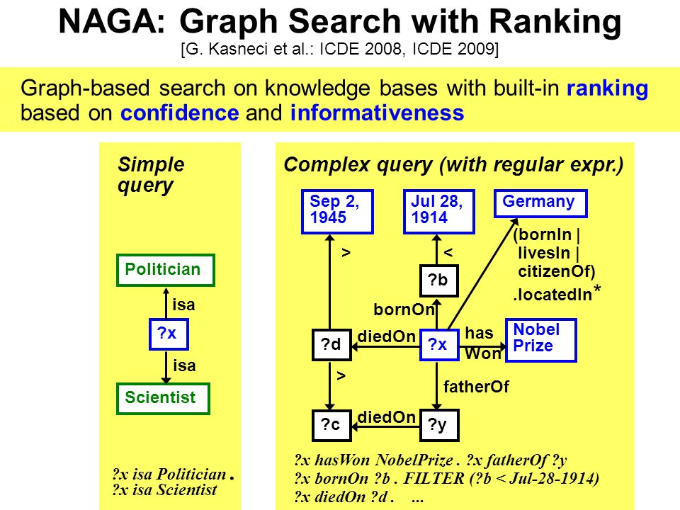 NAGA: Graph Search with Ranking [G. Kasneci et al